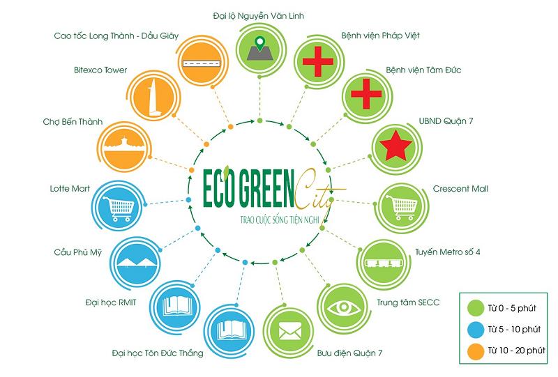 Vị trí Eco Green