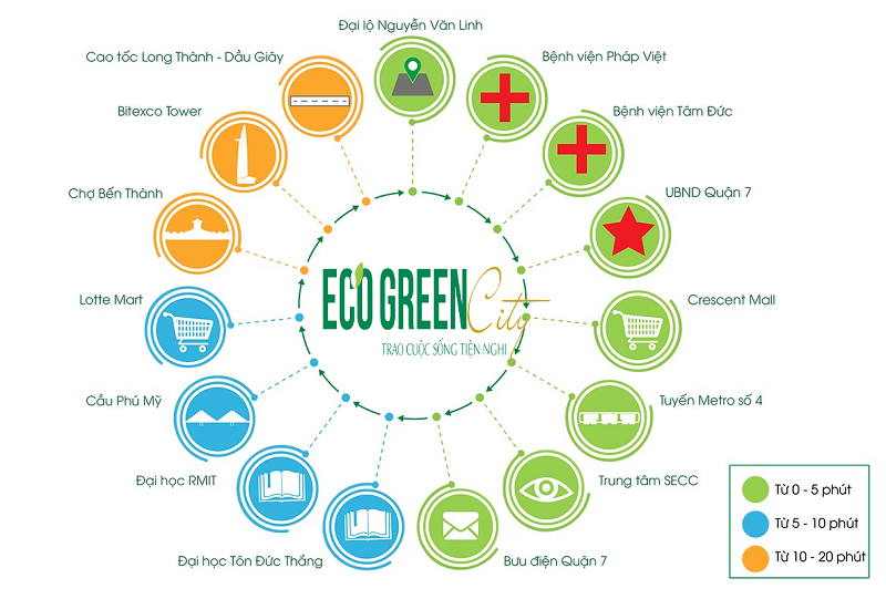 Tiện ích ngoại khu Eco Green